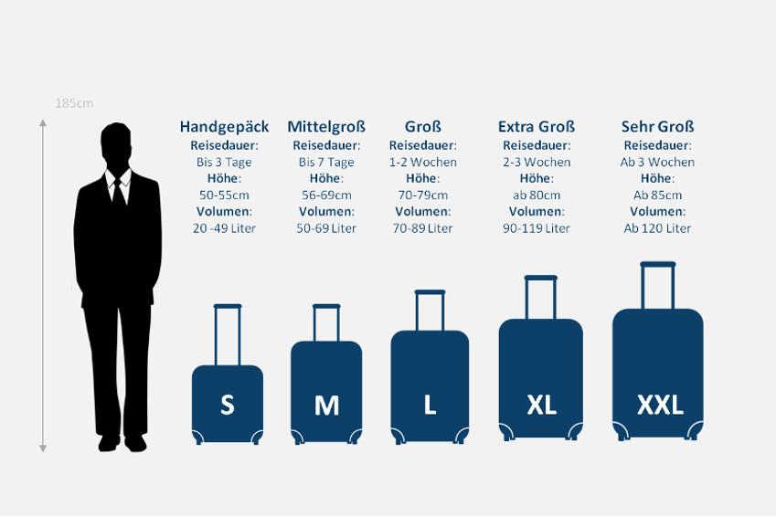 Koffergrößen-ratgeber