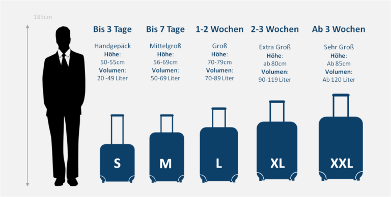 Koffergrößen Tabelle